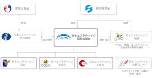 日本エスティック振興協議会